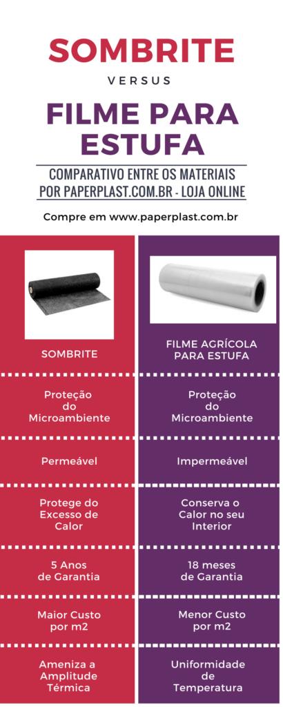 Comparativo Sombrite e Filme Agrícola Estufa